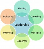 Leadership Management Business Diagram