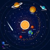 Постер, плакат: Planets of the solar system: pluto neptune mercury mars venus jupiter uranium earth saturn