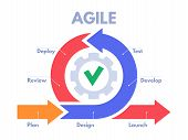 Agile Development Process Infographic. Software Developers Sprints, Product Management And Scrum Spr poster