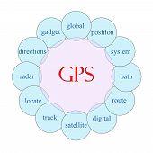 Gps Circular Word Concept