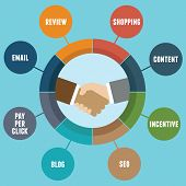 Infographic Of Affiliate Marketing With Components