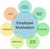 Employee motivation business diagram management strategy concept chart editable, vector   illustration