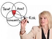 Businesswoman drawing risk assessment diagram on a whiteboard