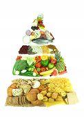 Food pyramide