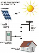 On Grid Solar Photo-Voltaic System