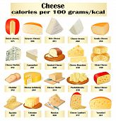 image of kindness  - illustration of a set of different kinds of cheese with calories - JPG