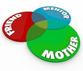 Mother Friend Mentor Venn Diagram Mom Roles