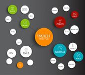 Vector Project management mindmap scheme concept
