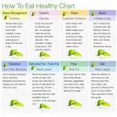 An image of a how to eat healthy chart.