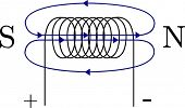Schematic Figure of a magnetic field induced by a coil