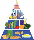 pic of food pyramid  - a vector representing a food pyramid every object is singly grouped - JPG
