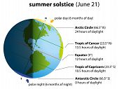 stock photo of north-pole  - Illustration of summer solstice on june 21 - JPG