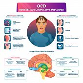 Ocd Obsessive Compulsive Disorder Labeled Explanation Vector Illustration. Medical Disorder And Ment poster