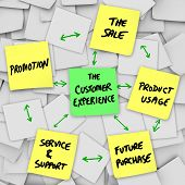 The Customer Experience is illustrated on a number of sticky notes, with these words written on yellow notes: Promotion, Sale, Service and Support, Product Usage, Future Purchase