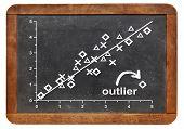 outlier, outsider or nonconformist concept - statistical graph on a vintage blackboard