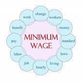 Minimum Wage Circular Word Concept
