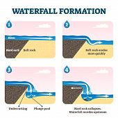 Waterfall Formation Diagram Vector Illustration. Educational Geological Scheme With River Flow And S poster