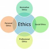 Ethics Types Business Diagram