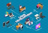 Game Development Isometric Flowchart With Gamers Involved In Cooperative Video Game And Accessories  poster