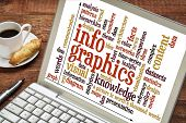 infographics, visual, content, knowledge word cloud on a laptop with a cup of coffee