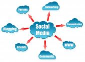Social Mediaword on cloud scheme