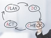 picture of plan-do-check-act  - Businessman drawing PDCA schema on transparent screen - JPG