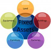 stock photo of asset  - business strategy concept infographic diagram illustration of fixed assets types - JPG