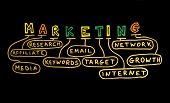 Wort marketing