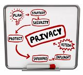 Privacy security or safeguard diagram or flowchart written on a dry erase board as tips, advice or i