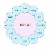 Hunger Circular Word Concept