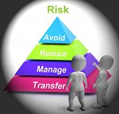 Risk Symbol Shows Risky Or Uncertain Situation