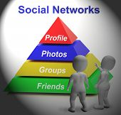 Social Networks Pyramid Shows Facebook Twitter And Google Plus