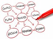 Flowchart For Achieving Success  With A Red Marker