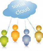 Soziale Wolke Gruppe Menschen Gemeinschaft Netzwerkverbindung links Abbildung