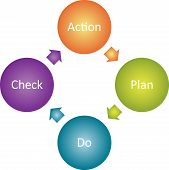 Action Plan Business Diagram