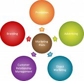 stock photo of marketing plan  - Marketing plans management business strategy diagram illustration - JPG