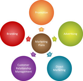 image of marketing plan  - Marketing plans management business strategy diagram illustration - JPG