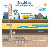Hydraulic Fracturing Flat Schematic Vector Illustration. Fracking Process With Machinery Equipment,  poster