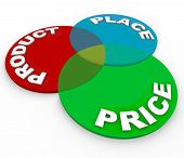 Three principles of marketing -- product, price and place -- on circles in a venn diagram to demonst
