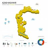 Energy industry and ecology of Azad Kashmir