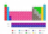 Complete periodic table of the chemical elements (Current standard table contains 117 elements as of March 10, 2009, elements 1-116 and element 118).