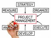 Projekt-Management-Flow-Chart