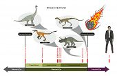 Dinosaurs Extinction infographic diagram showing paleozoic mesozoic cenozoic eras and dinosaurs peri poster