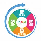 Plan Do Check Act (pdca Quality Cycle) In Circle Diagram And Circle Arrow Vector Illustration. poster