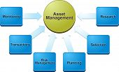 stock photo of asset  - Vector business strategy concept infographic diagram illustration of intangible assets - JPG