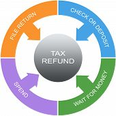Tax Refund Word Circles Concept