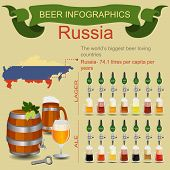 Beer infographics. The world's biggest beer loving country - Russia.