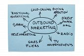 stock photo of telemarketing  - Mind map with different forms of outbound marketing - JPG