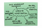 Website Monetization Diagram