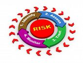 foto of reduce  - 3d render of risk management concept circular flow chart diagram - JPG